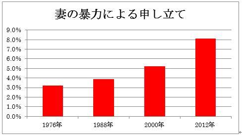 妻の暴力離婚グラフ